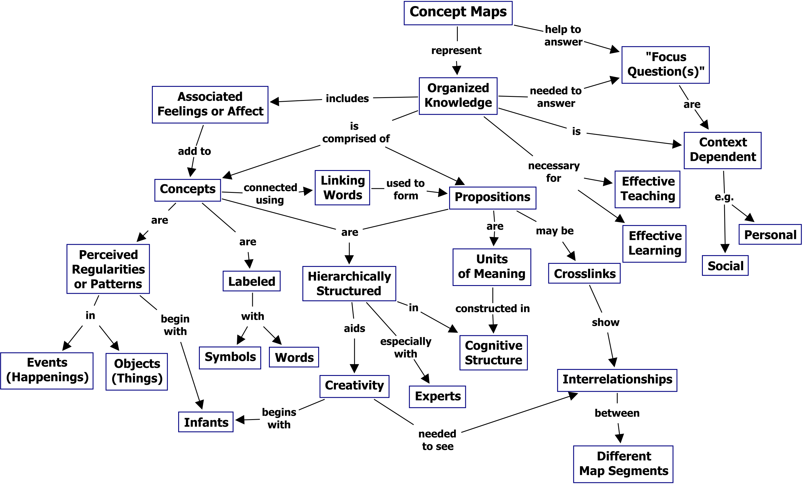 Concept Maps Vs Mind Maps