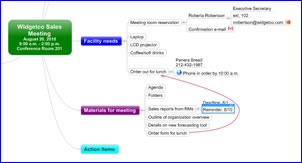 meeting management mind map