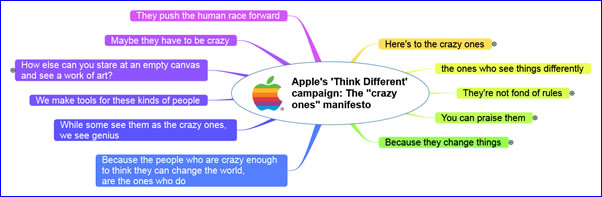 Think Different manifesto as a mind map