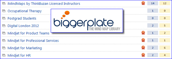 Groups from BiggerPlate.com - the world's best mind map gallery