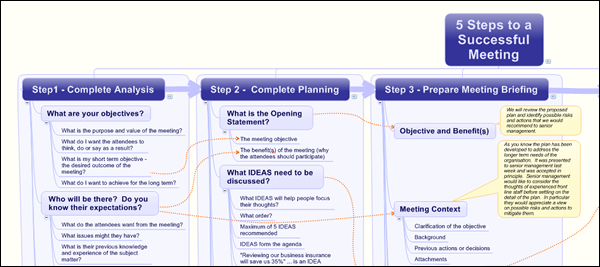 How to plan successful meetings – mind map analysis