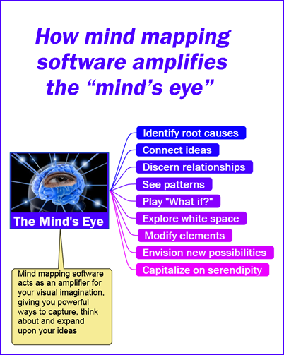 mind mapping software and the mind's eye