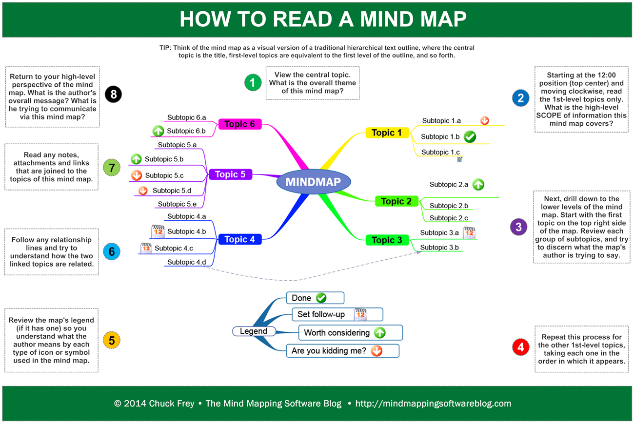 How To Read A Map How to read a mind map How To Read A Map