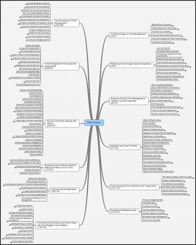 Time Power mind map book summary - raw