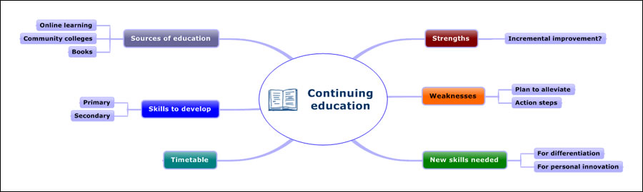 continuing education mind map