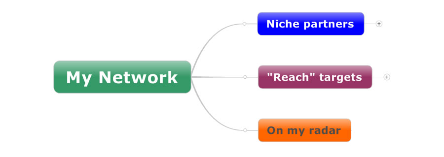 professional networking mind map